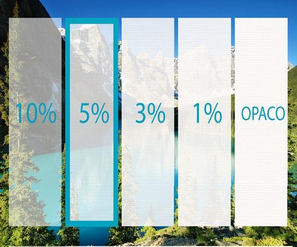 porcentajes visivilidad